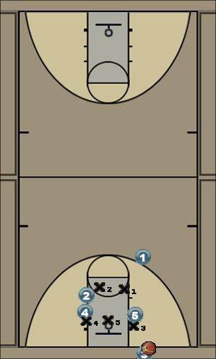 Basketball Play 453 option 3 Zone Baseline Out of Bounds