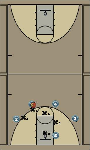 Basketball Play 41 basic/movements off passes Man to Man Offense