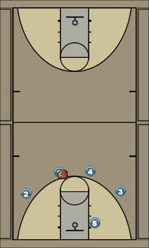 Basketball Play 41 basic on drives Man to Man Offense