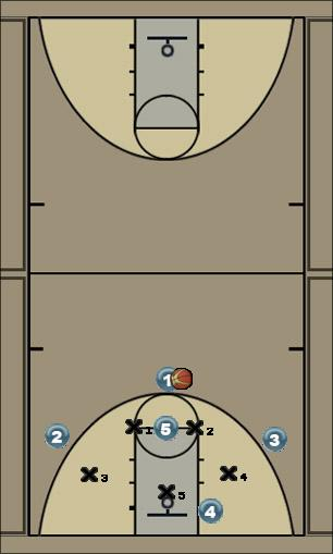 Basketball Play Flight corner Zone Play
