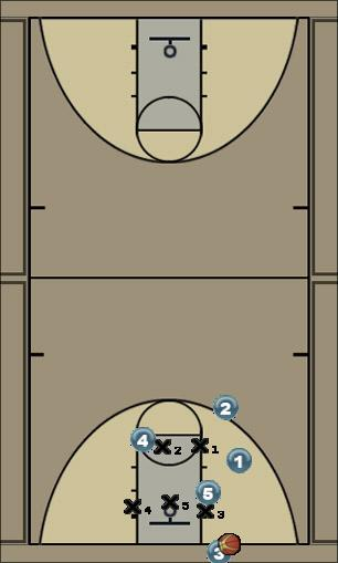 Basketball Play 24 swing Zone Baseline Out of Bounds