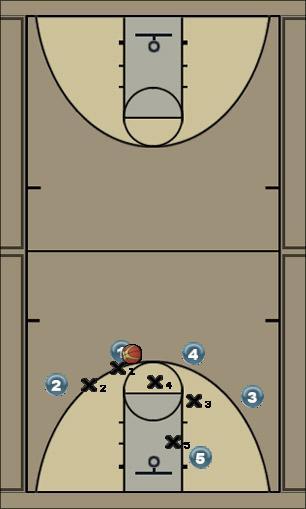 Basketball Play quick 2 slip Man to Man Offense 41-sets