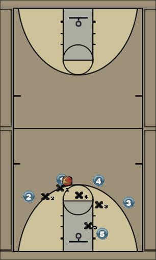 Basketball Play quick 2 slip Man to Man Offense 41-sets
