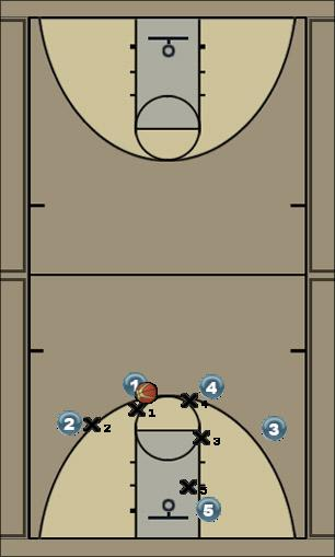 Basketball Play Quick 2 dump down Man to Man Offense 41-sets