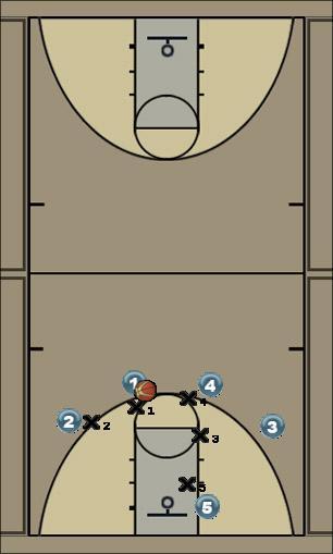 Basketball Play Quick 2 dump down Man to Man Offense 41-sets