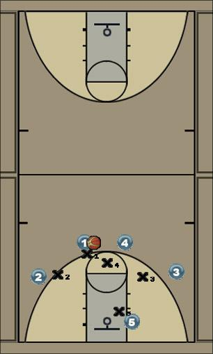 Basketball Play Quick 2 hand off Basketball Drill 41-sets