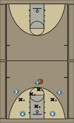 Basketball Play zone base 1 Zone Play