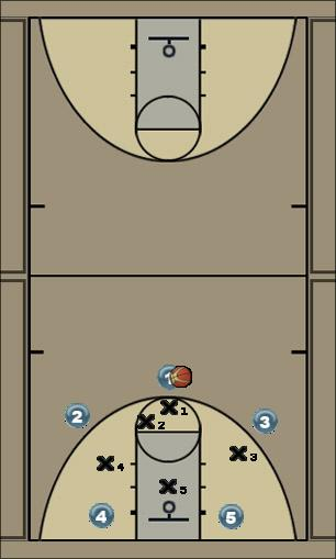 Basketball Play zone base drive Zone Play