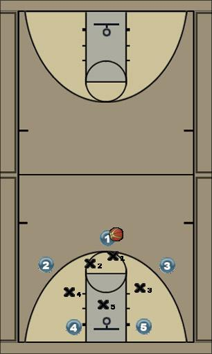 Basketball Play zone base skip Zone Play