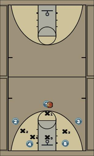Basketball Play chaser raid Zone Play
