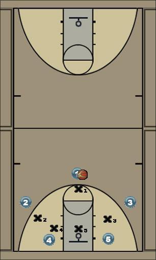 Basketball Play chaser raid Zone Play
