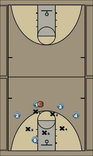 Basketball Play zone ambush Quick Hitter