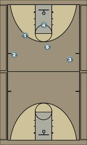 Basketball Play Triangle Post Entry Man to Man Set