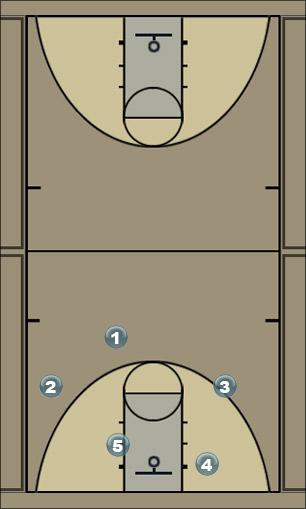 Basketball Play Triangle Weakside Man to Man Offense