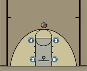 Basketball Play Horn Man to Man Set