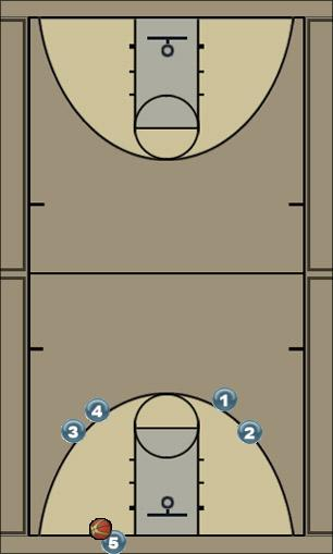 Basketball Play basle line restart Man Baseline Out of Bounds Play
