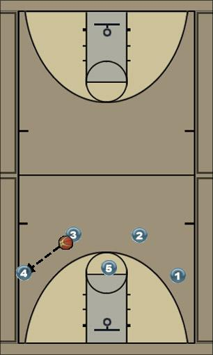 Basketball Play 34 offense Quick Hitter