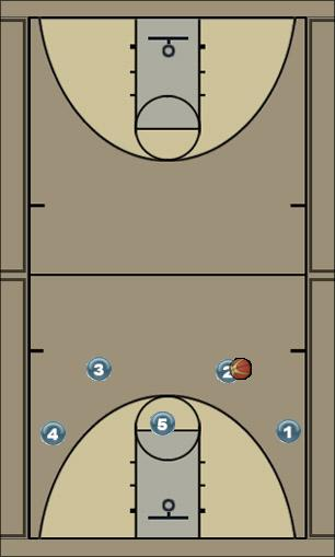 Basketball Play 21 offense Man to Man Offense