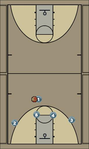 Basketball Play Horns 1 Man to Man Set