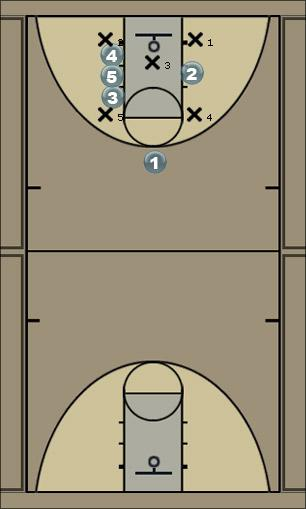 Basketball Play SNOWMAN option 2 Zone Play
