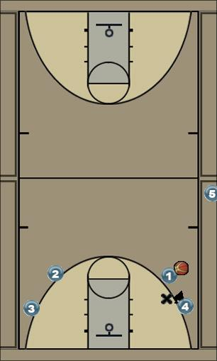 Basketball Play dynamic 1 on 1 Basketball Drill