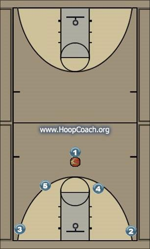 Basketball Play ΠΥΡΣΟΣ - 5 Man to Man Set