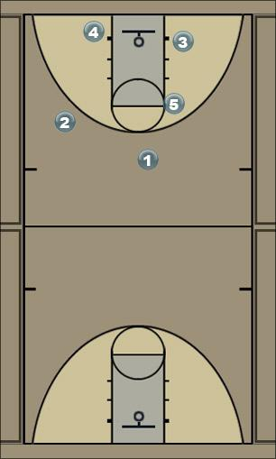 Basketball Play A 4 Man to Man Offense
