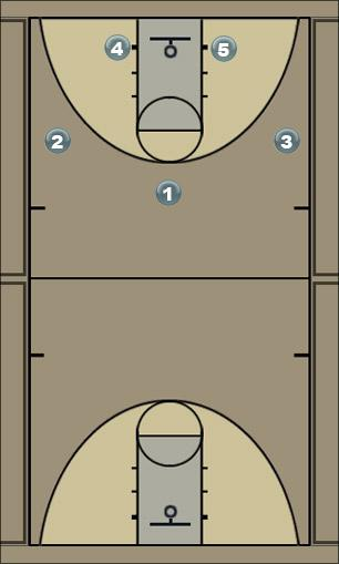 Basketball Play B 2 Man to Man Offense