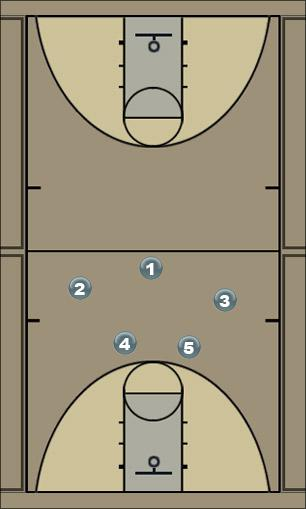 Basketball Play 53 Defense