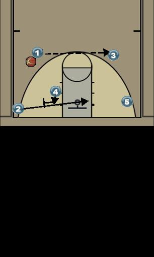 Basketball Play Flex Swing Man to Man Offense