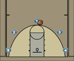 Basketball Play Multi 5 Man to Man Offense