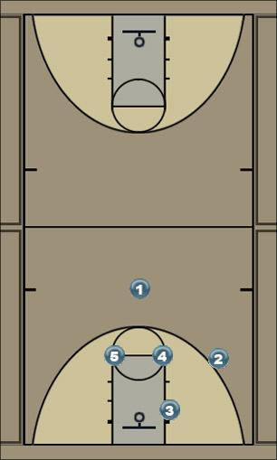 Basketball Play vegas 1 Man to Man Offense