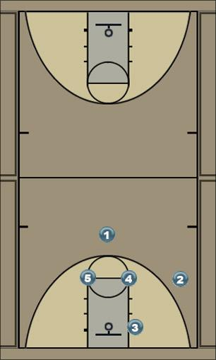 Basketball Play vegas 2 Man to Man Offense