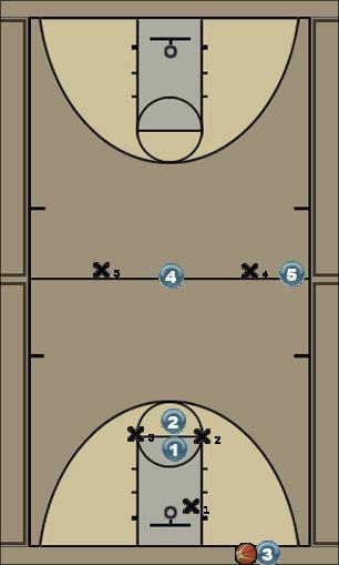 Basketball Play press break B Zone Press Break
