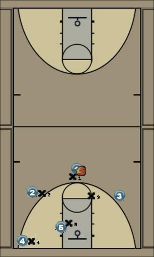 Basketball Play Cardinal Man to Man Offense