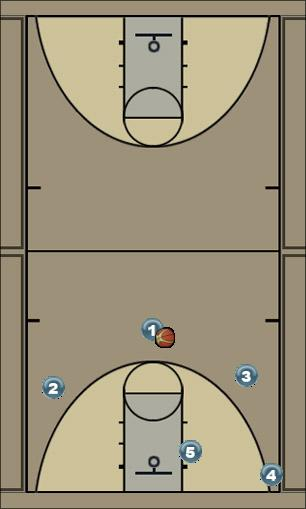 Basketball Play Cardinal 1/corner series Man to Man Offense