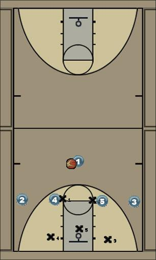 Basketball Play 1-4 zone set Zone Play