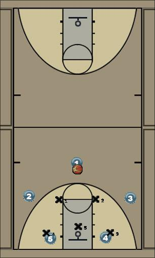 Basketball Play 23 wheel Zone Play