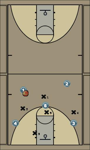 Basketball Play High X vs 1-3-1 Zone Play