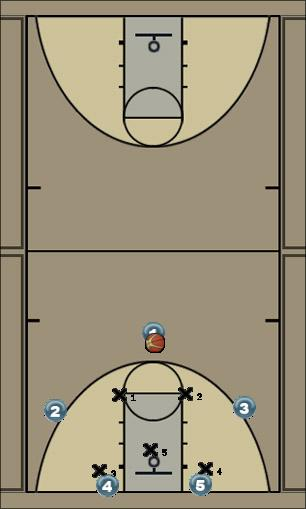 Basketball Play Duke zone concept play Zone Play