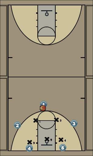Basketball Play Duke ball reversal-freeze dribble Zone Play