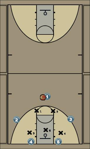 Basketball Play Duke post flash/ quick hitter Zone Play