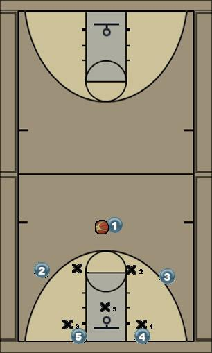 Basketball Play Duke high pick wing entry- ball reversal into low  Zone Play