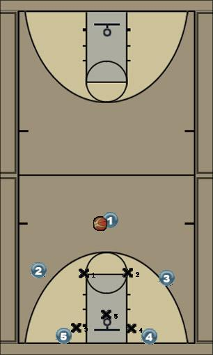 Basketball Play wing entry low pick into overload Zone Play