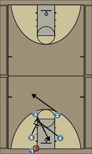 Basketball Play BoB Man Baseline Out of Bounds Play bob