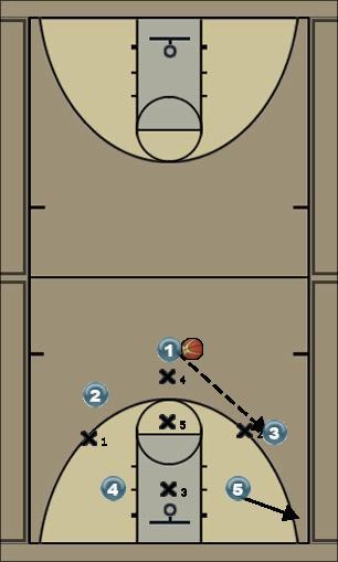 Basketball Play Zone 1-3-1 Defense