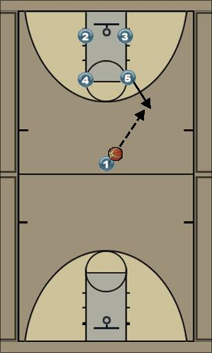Basketball Play Man O/ Thumbs Down Man to Man Set