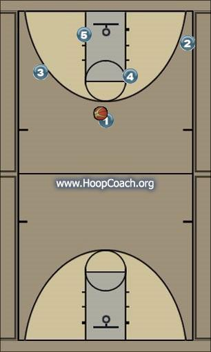 Basketball Play Atlanta Man to Man Set