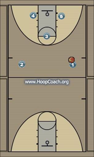 Basketball Play Ugol Man to Man Set