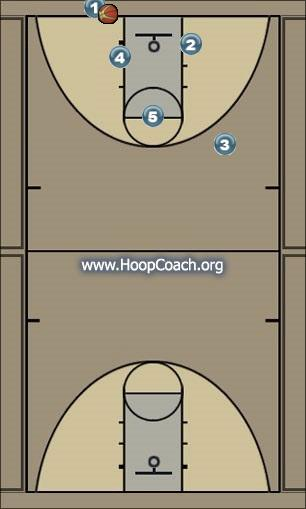 Basketball Play baseline-5 Man to Man Set